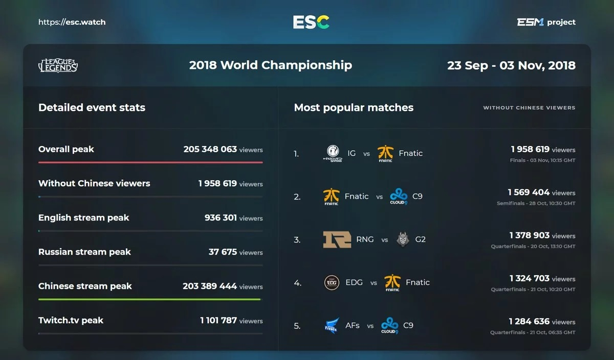 View numbers in all regions League of Legends world final 2018