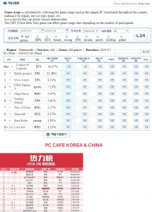 Most played games in Korea and China PC cafe