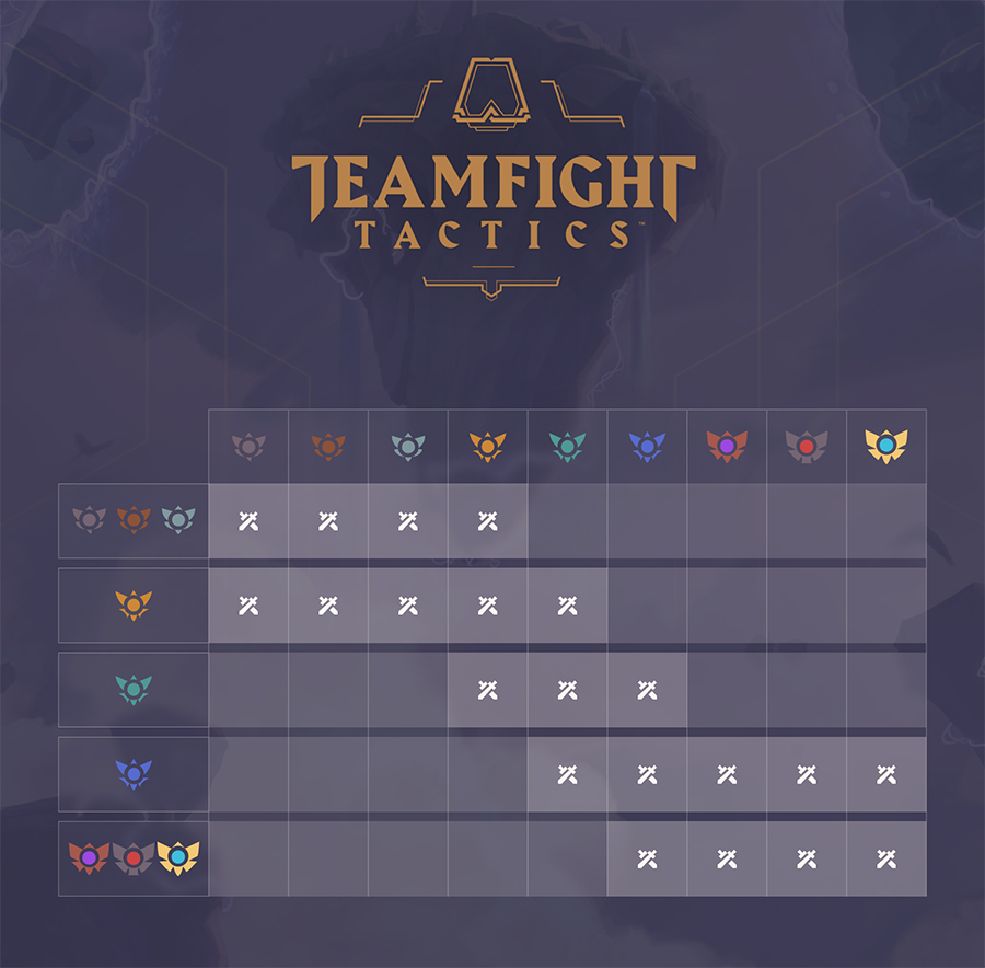 Teamfight Tactics Ranked Mode Queue Restrictions
